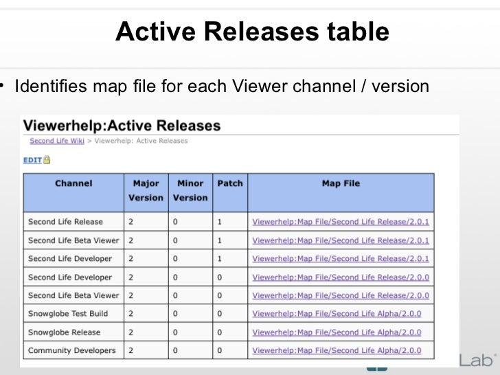 Active Releases table <ul><ul><li>Identifies map file for each Viewer channel / version </li></ul></ul>