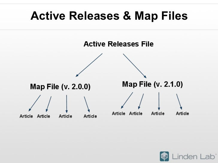 Active Releases & Map Files