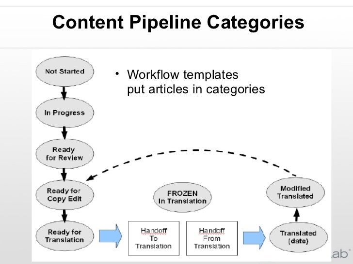 Content Pipeline Categories <ul><ul><li>Workflow templates  put articles in categories </li></ul></ul>
