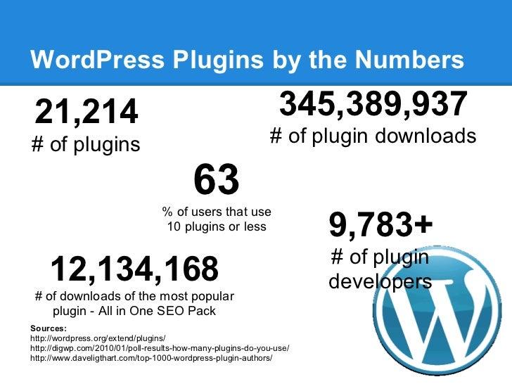 WordPress Plugins by the Numbers21,214                                                         345,389,937# of plugins    ...