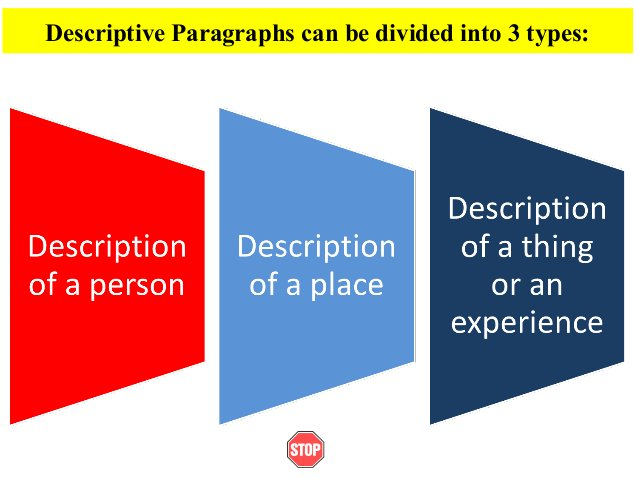 Descriptive Paragraphs can be divided into 3 types:
