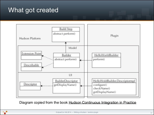 """EclipseCon NA 2014 — Writing a Hudson / Jenkins plugin What got created """"17 Diagram copied from the book Hudson Continuous..."""
