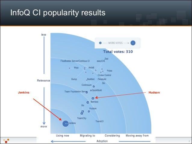 "EclipseCon NA 2014 — Writing a Hudson / Jenkins plugin InfoQ CI popularity results ""7 HudsonJenkins"