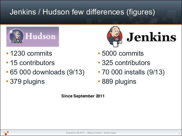 EclipseCon NA 2014 — Writing a Hudson / Jenkins plugin Jenkins / Hudson few differences (figures) § 5000 commits § 325 c...