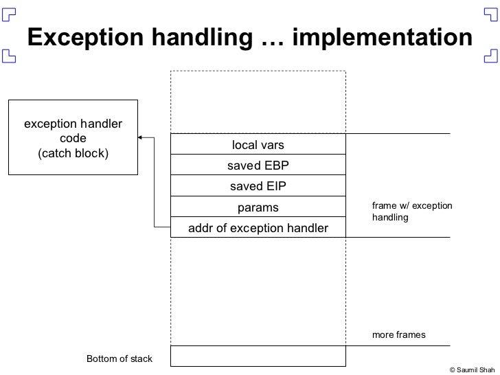 Exception handling … implementation params saved EIP saved EBP Bottom of stack more frames frame w/ exception handling loc...