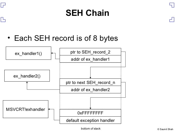 SEH Chain <ul><li>Each SEH record is of 8 bytes </li></ul>addr of ex_handler1 ptr to SEH_record_2 addr of ex_handler2 ptr ...