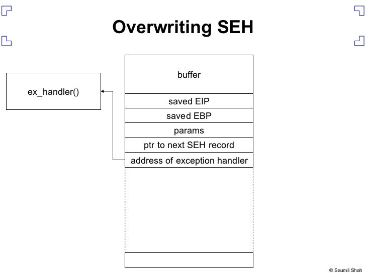 Overwriting SEH address of exception handler ptr to next SEH record ex_handler() params saved EBP saved EIP buffer