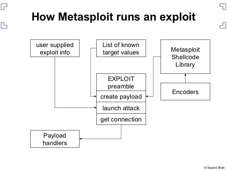 Writing Metasploit Plugins