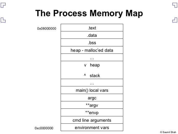 The Process Memory Map environment vars cmd line arguments **envp **argv argc main() local vars … v  heap ^  stack … heap ...