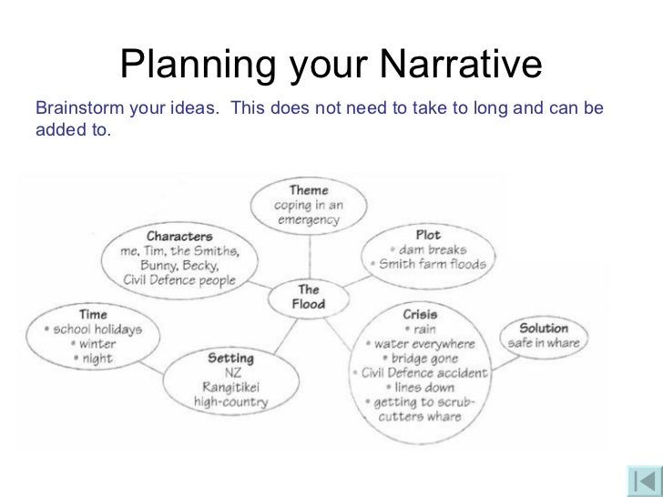 literacy narrative essay on writing 50 topic ideas for your narrative essay suggestions and tips for writing narration share flipboard how to write a personal narrative.