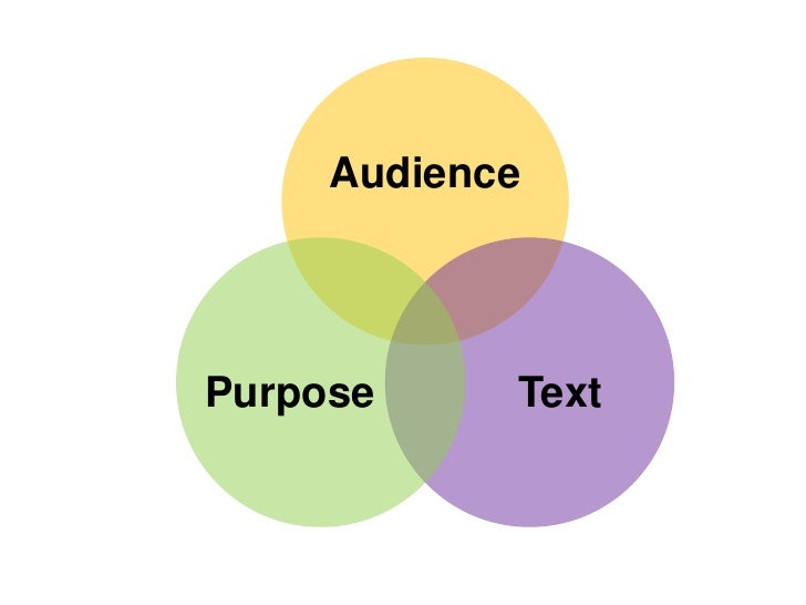 what are the audience purpose and thesis of berne essay Once they have their purpose in mind (and an audience for whom they are writing), writers may more clearly formulate their thesis the thesis , claim , or main idea of an essay is related to the purpose.