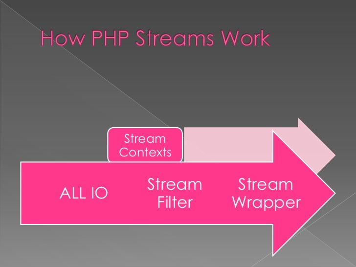    Scheme    › The name of the wrapper to be used.      file, http, https, ftp, etc.   Target    › Depends on the wrappe...
