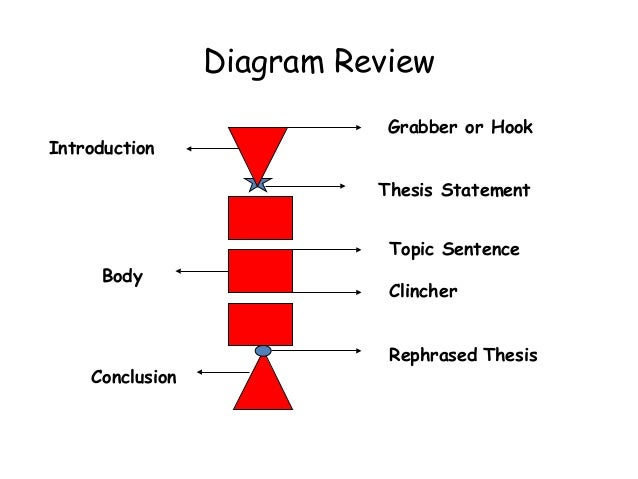 essay diagram sample essay for academic ielts writing task topic diagram bbc outline template for essay