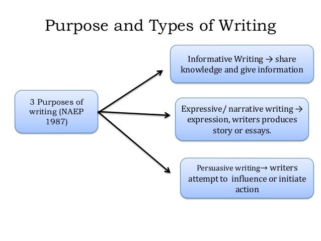 purposes of writing What is process writing why should teachers be interested in a process approach to writing the changing roles of teacher and students.