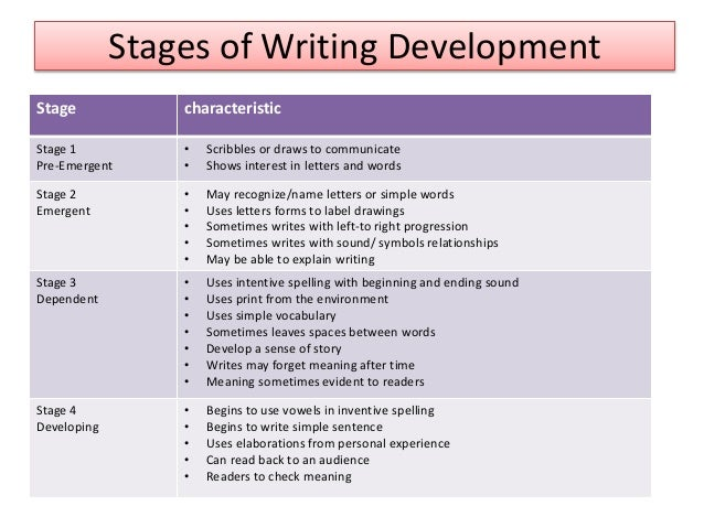 htree stages of the writing process Types of communication channels  repeat entire process annually 5 conduct post-implementation surveys to analyze effectiveness and identify new opportunities.