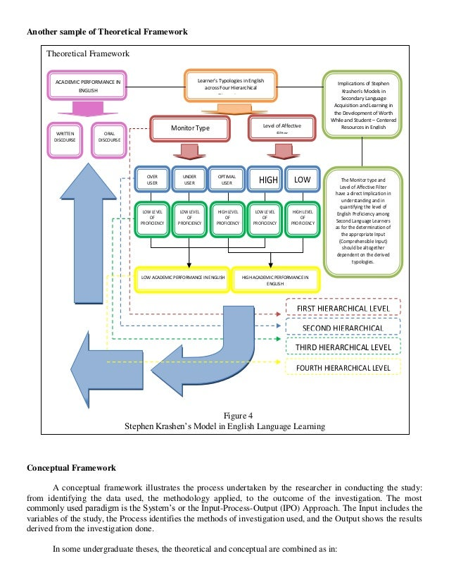 thesis chapter 1 conceptual framework sample