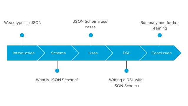 Writing Domain Specific Languages with JSON Schema