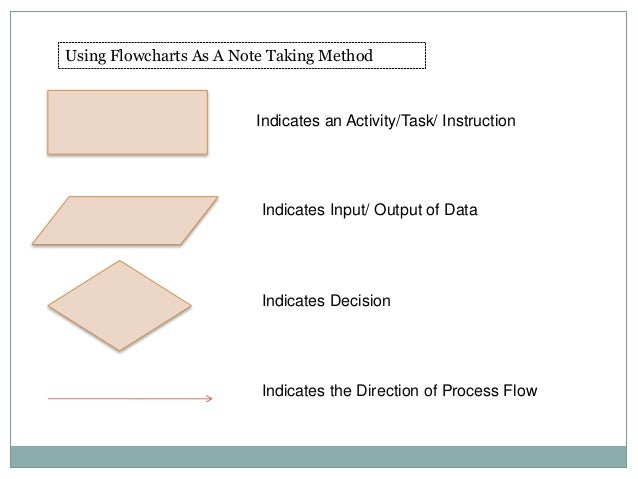 Using Flowcharts As A Note Taking Method Indicates an Activity/Task/ Instruction Indicates Input/ Output of Data Indicates...