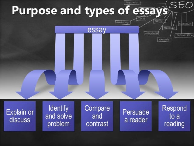 types of process essays Types of essays analysis  types of papers: persuasive/persuade to write a persuasive paper,  as you begin the research process,.