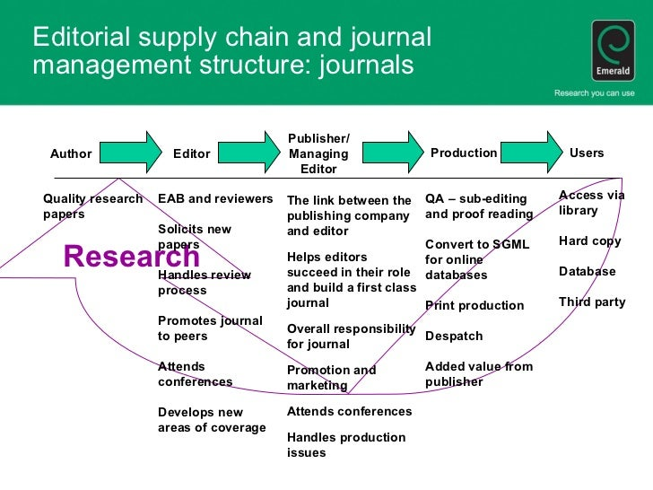 writing for academic journals Main page content reading journal articles what is an academic journal academic journals are periodicals in which researchers publish articles on their work.