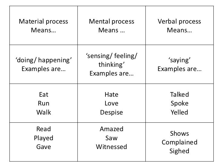 verb processes and gender