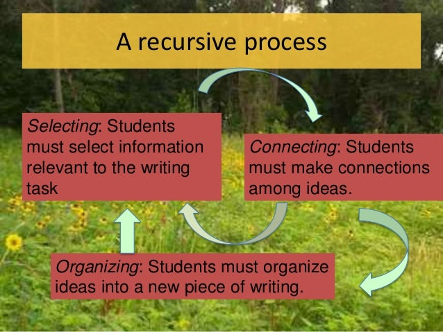 A recursive process Selecting: Students must select information relevant to the writing task Connecting: Students must mak...
