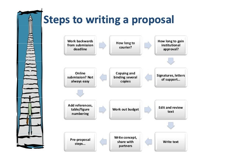 Steps in writing a technical proposal