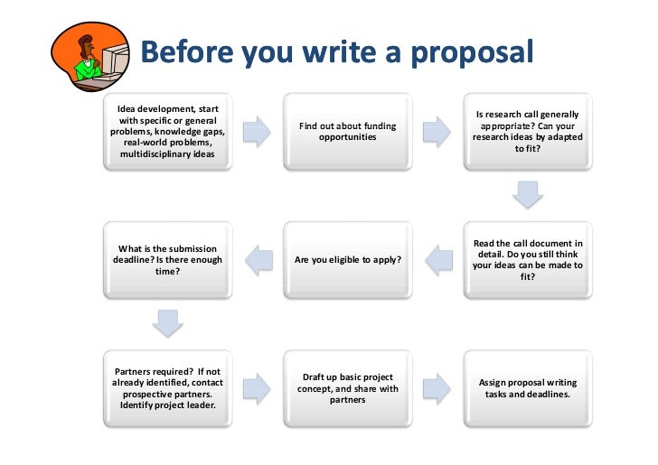 Writing Grant Proposals - Nri