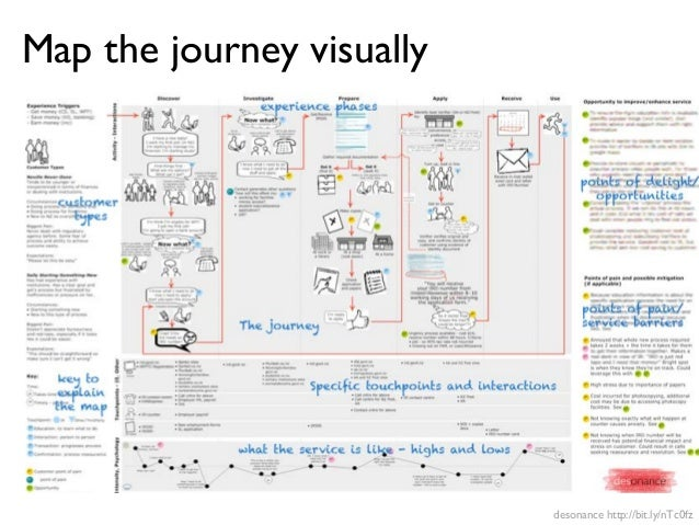 Mapping the customer experience: innovate using customer experience j…