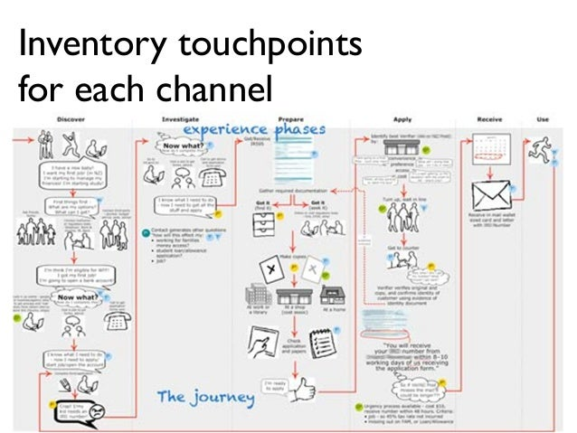 Mapping The Customer Experience Innovate Using Customer Experience J - Customer journey map touchpoints