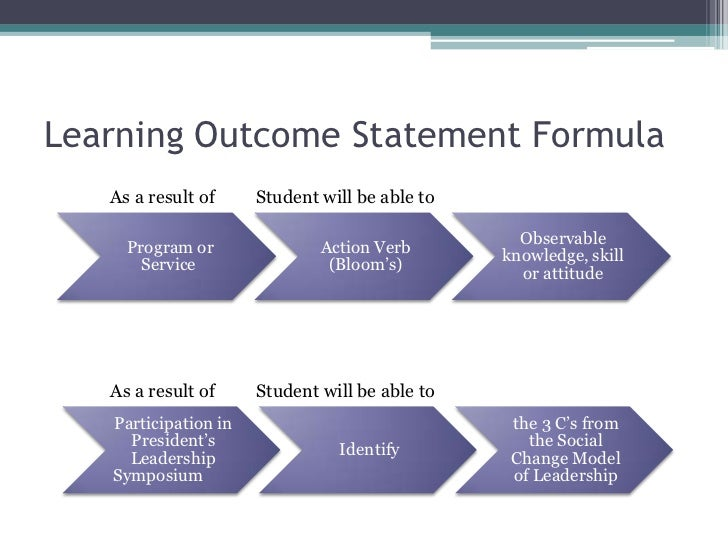 it learning outcome What are program learning outcomes program learning outcomes are statements that describe what learners will know and be able to do when they graduate from a program.