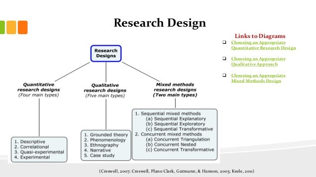 Research design and methodology in thesis writing