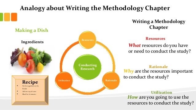 thesis writing methodology chapter Resources for the graduate student who is researching and writing a thesis or theses & dissertations the methodology chapter | the analysis.