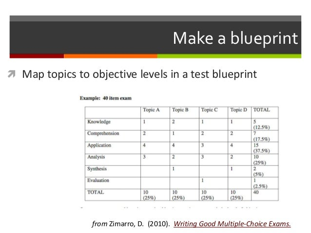 Writing multiple choice questions 3 12 make a blueprint malvernweather Choice Image