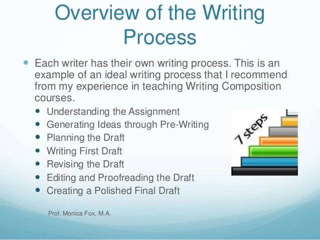 3 step writing process The three-step writing process is a very helpful way for people in the workplace to communicate with other people.