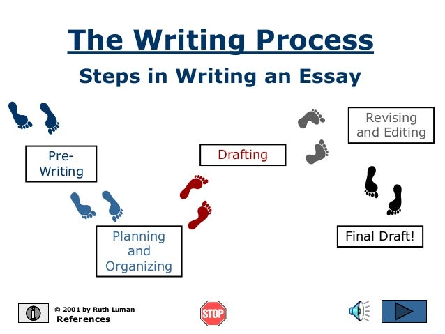steps of writing a process essay There are five steps to the writing process they are as follows: pre-writing, outlining, rough draft, revising, and editing pre- writing pre- writing is.