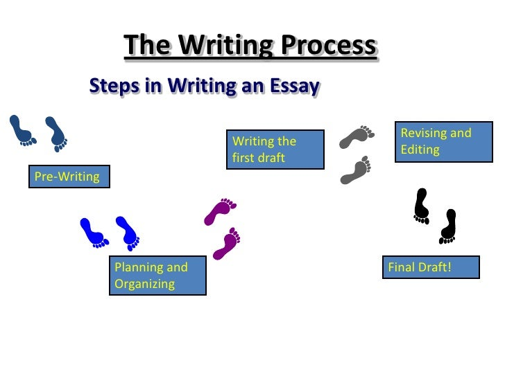 Writing process ppt and assignment