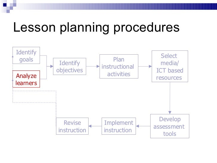 Lesson Planning Procedures Identify Goals Analyze Learners Identify  Objectives ...