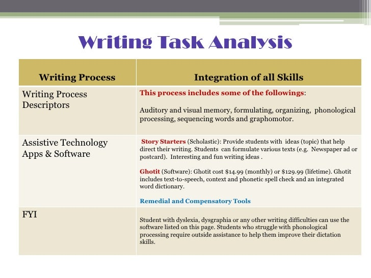 Writing Task Analysis Assignment
