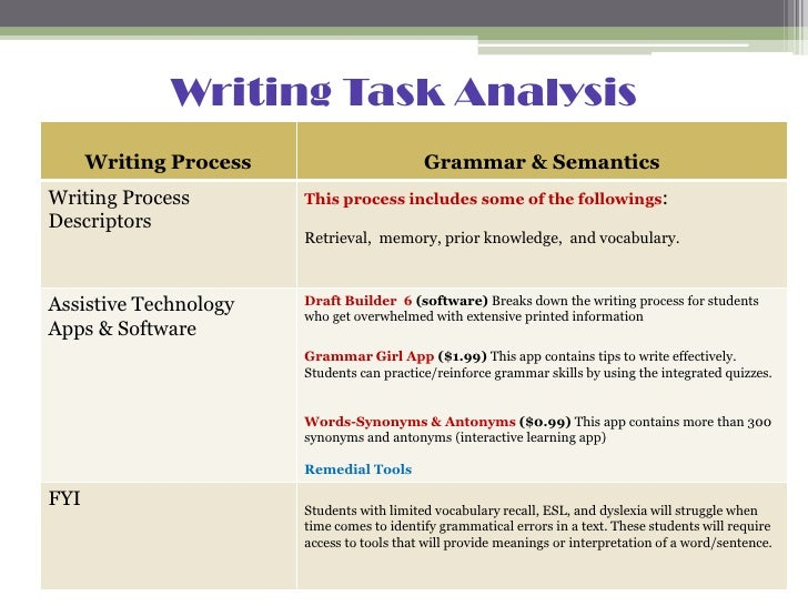 an analysis of the writing process for college assignments Process analysis essay assignment sheet what to consider when writing a process analysis essay: how to survive your first year of college.
