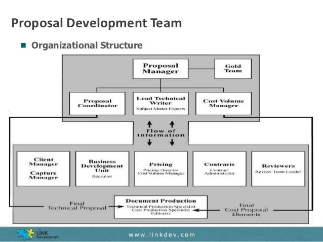 organizational development strategy proposal Strategic plan organization the international association of chiefs of police is dedicated to advancing with the successful development of the strategy.