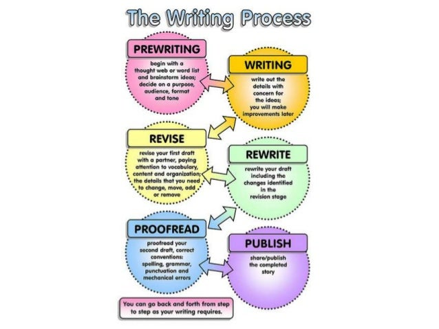 process of writing and editing a research paper How to write a research paper you can make the process easier on yourself writing a research paper involves four editing your paper should be a bit more in.