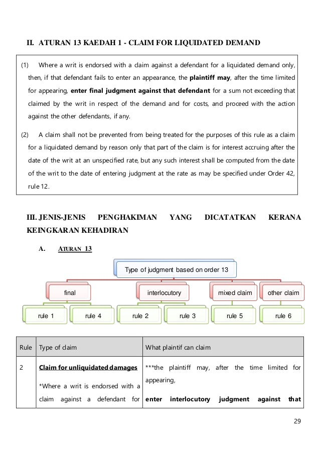 Writ Service Appearance Judgment In Default 2017 2018