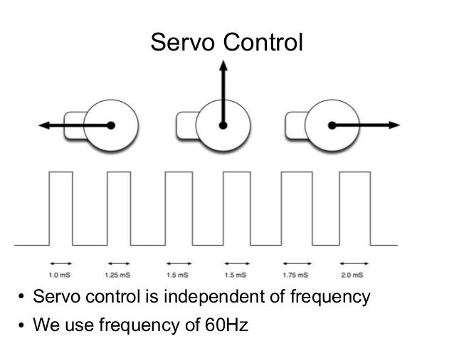 Servo Control  ●  Servo control is independent of frequency  ●  We use frequency of 60Hz