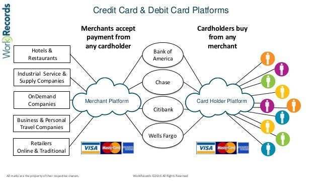 WorkRecords labor platforms compared to travel and payments platforms ver 5.16 Slide 4