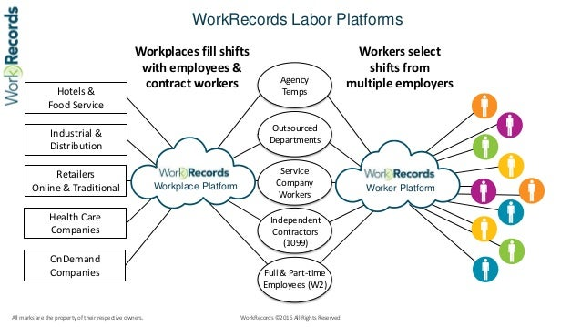 WorkRecords labor platforms compared to travel and payments platforms ver 5.16 Slide 5