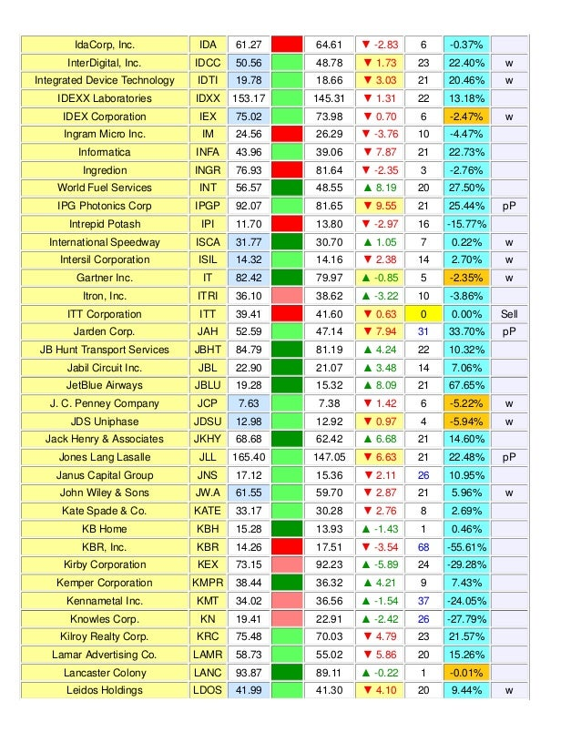Weekly Reversal Levels for March 28, 2015