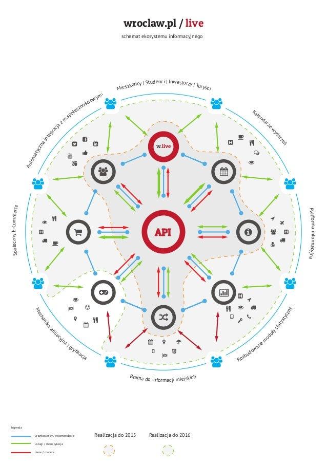 wroclaw.pl / live schemat ekosystemu informacyjnego legenda urzytkownicy / rekomendacje dane / modele usługi / monetyzacja...