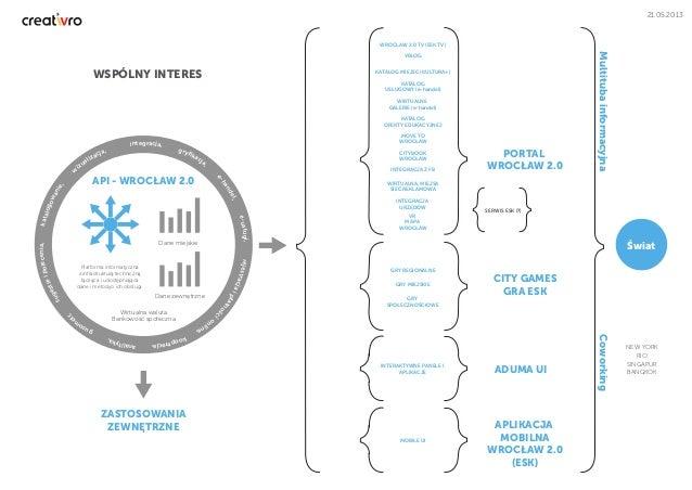 integracja, gryfikacja, e-handel, e-usługi,rejestracjaipłatności online, kooperacja,analityka, gusom et r, sugestieipolecen...