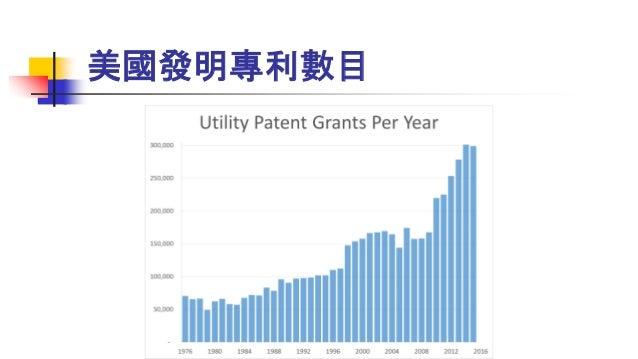 美國發明專利數目